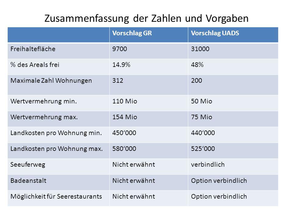 Zusammenfassung der Zahlen und Vorgaben