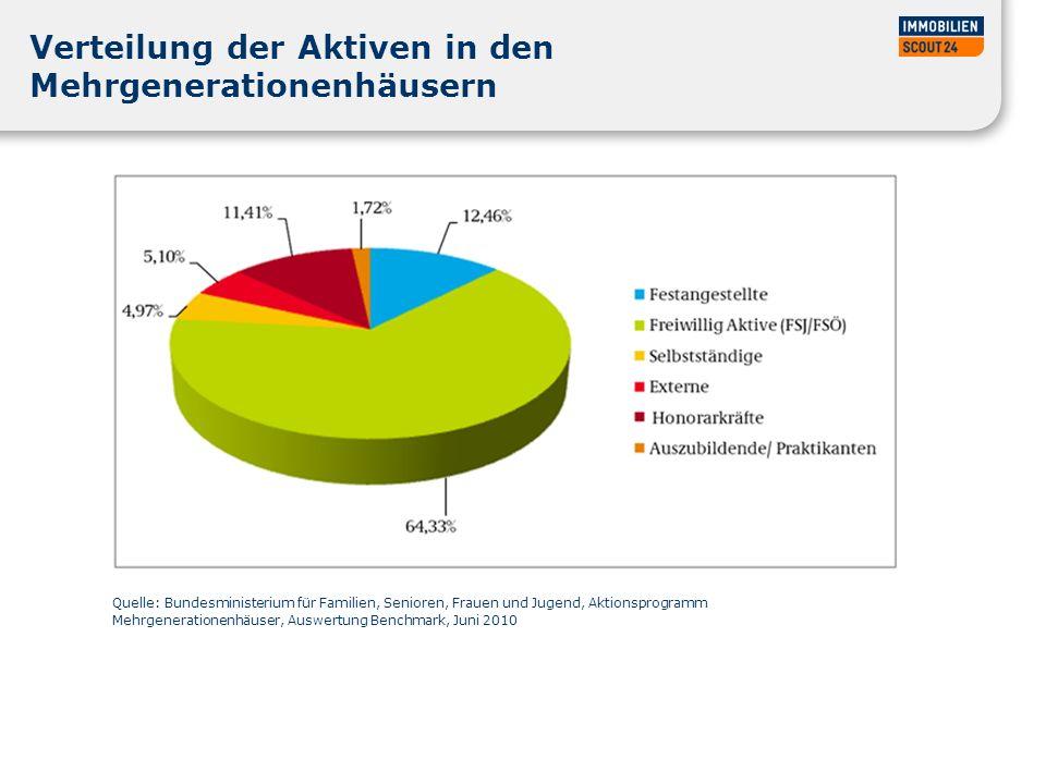Verteilung der Aktiven in den Mehrgenerationenhäusern