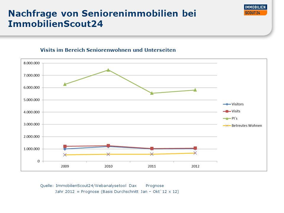 Nachfrage von Seniorenimmobilien bei ImmobilienScout24