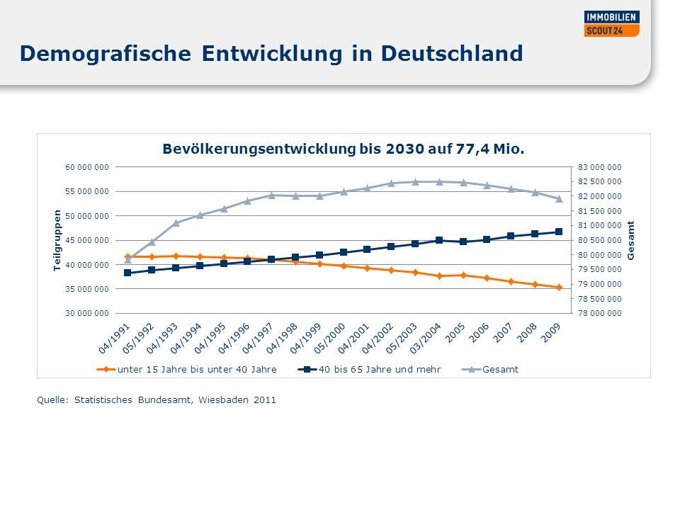 Demografische Entwicklung in Deutschland
