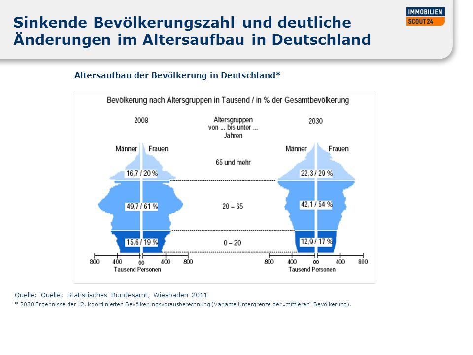 28.03.2017 Sinkende Bevölkerungszahl und deutliche Änderungen im Altersaufbau in Deutschland. Altersaufbau der Bevölkerung in Deutschland*