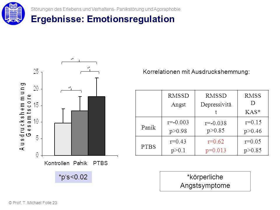 Ergebnisse: Emotionsregulation
