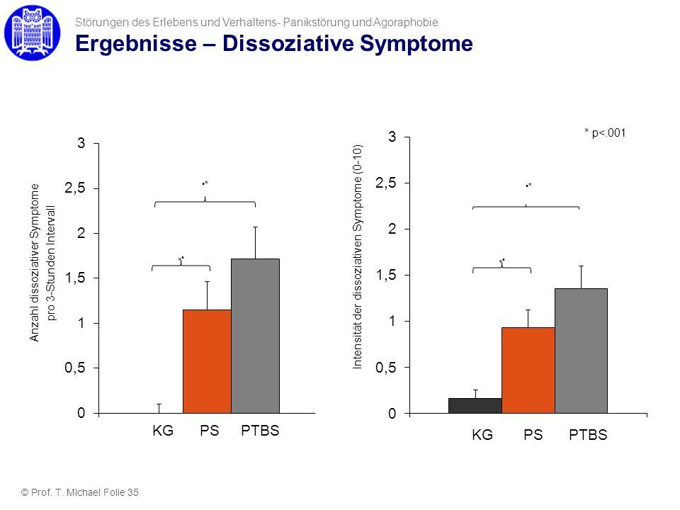 Ergebnisse – Dissoziative Symptome