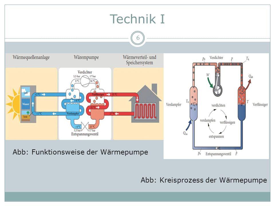 Technik I Abb: Funktionsweise der Wärmepumpe