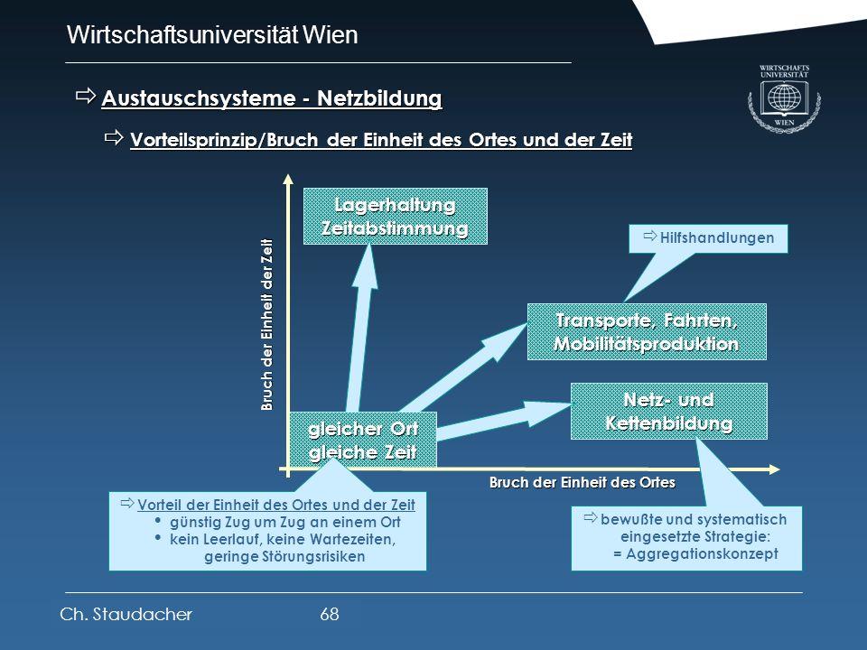 Austauschsysteme - Netzbildung