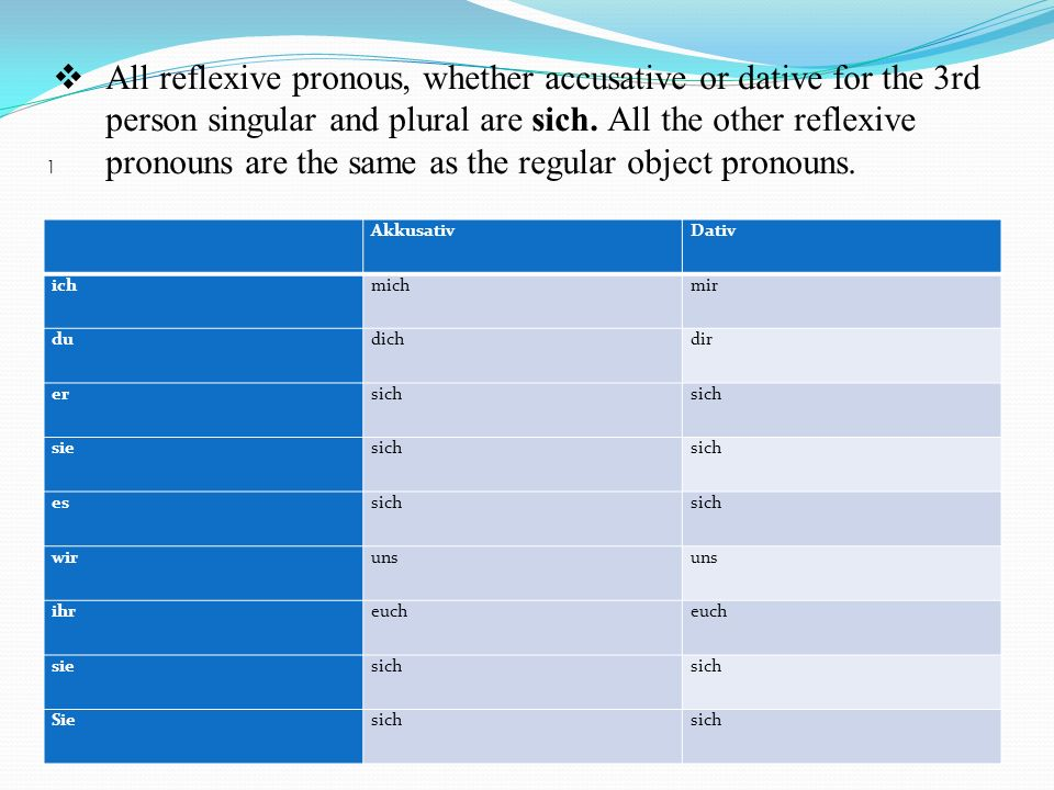 All reflexive pronous, whether accusative or dative for the 3rd person singular and plural are sich. All the other reflexive pronouns are the same as the regular object pronouns.