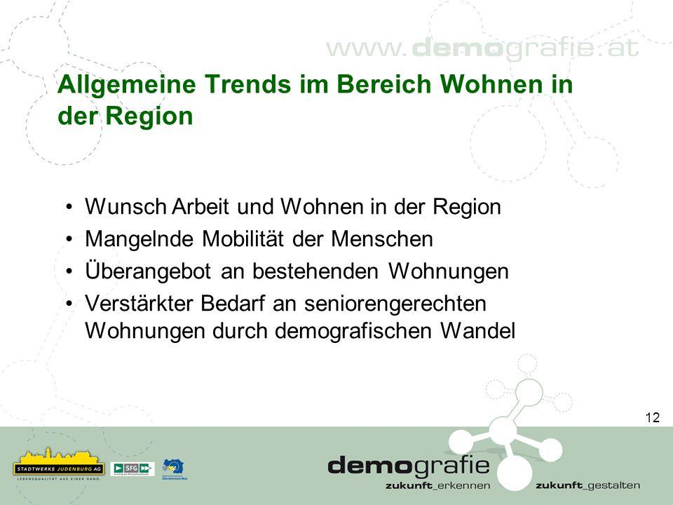 Allgemeine Trends im Bereich Wohnen in der Region