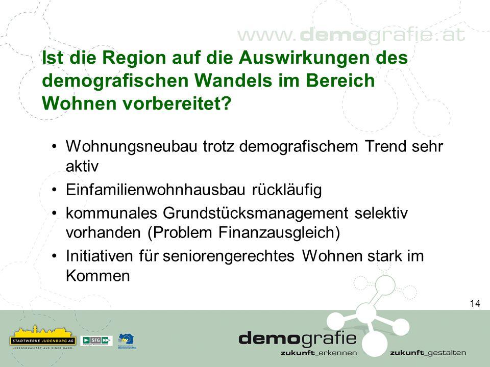 Ist die Region auf die Auswirkungen des demografischen Wandels im Bereich Wohnen vorbereitet