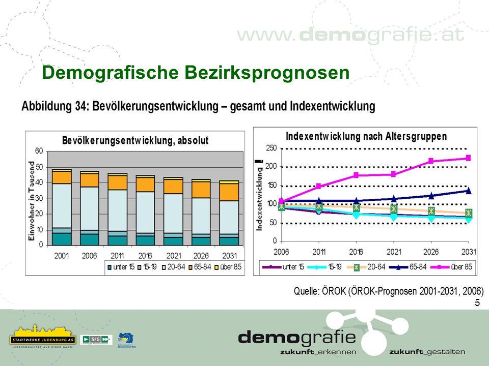 Demografische Bezirksprognosen