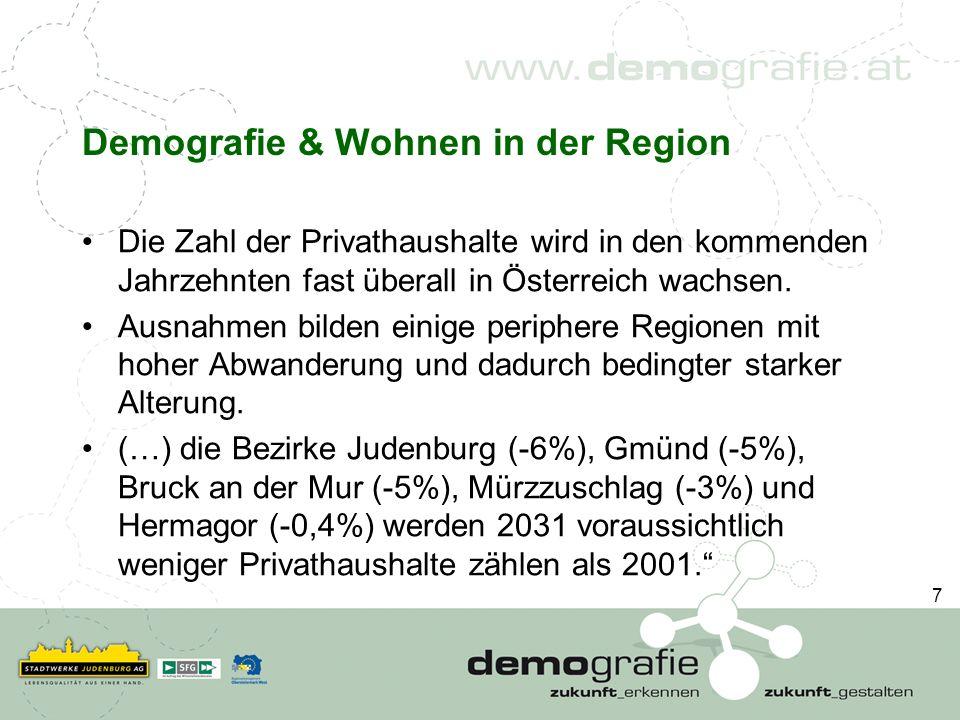 Demografie & Wohnen in der Region