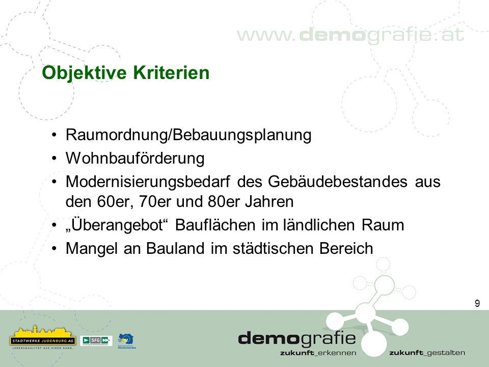 Objektive Kriterien Raumordnung/Bebauungsplanung Wohnbauförderung