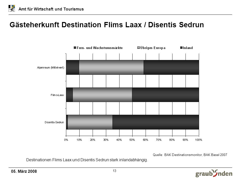 Gästeherkunft Destination Flims Laax / Disentis Sedrun