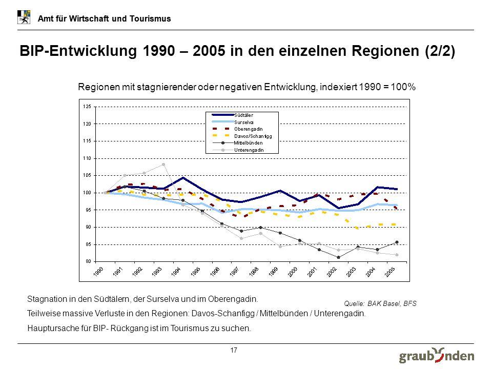 BIP-Entwicklung 1990 – 2005 in den einzelnen Regionen (2/2)