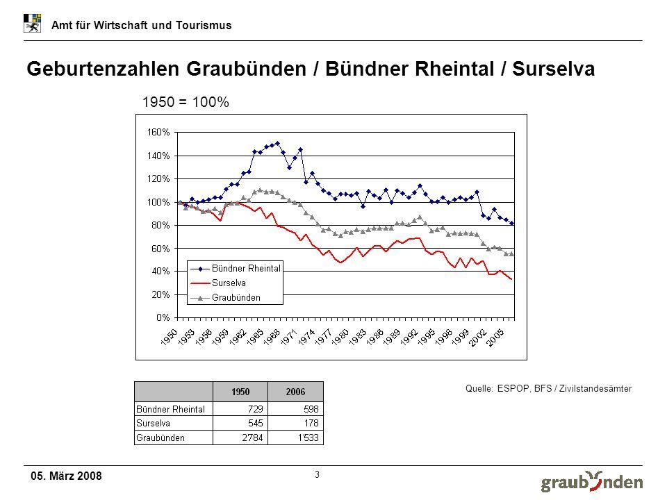 Geburtenzahlen Graubünden / Bündner Rheintal / Surselva
