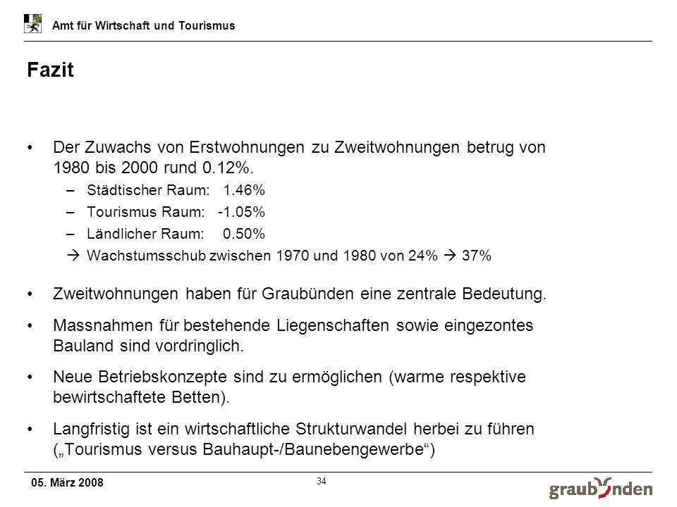 Fazit Der Zuwachs von Erstwohnungen zu Zweitwohnungen betrug von 1980 bis 2000 rund 0.12%. Städtischer Raum: 1.46%