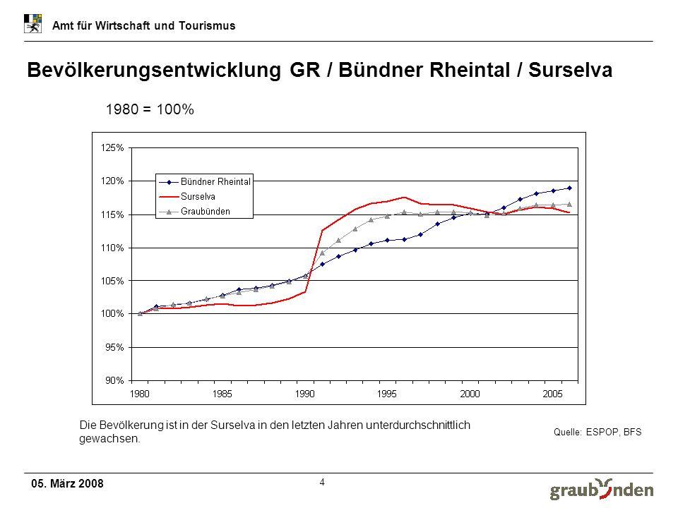 Bevölkerungsentwicklung GR / Bündner Rheintal / Surselva