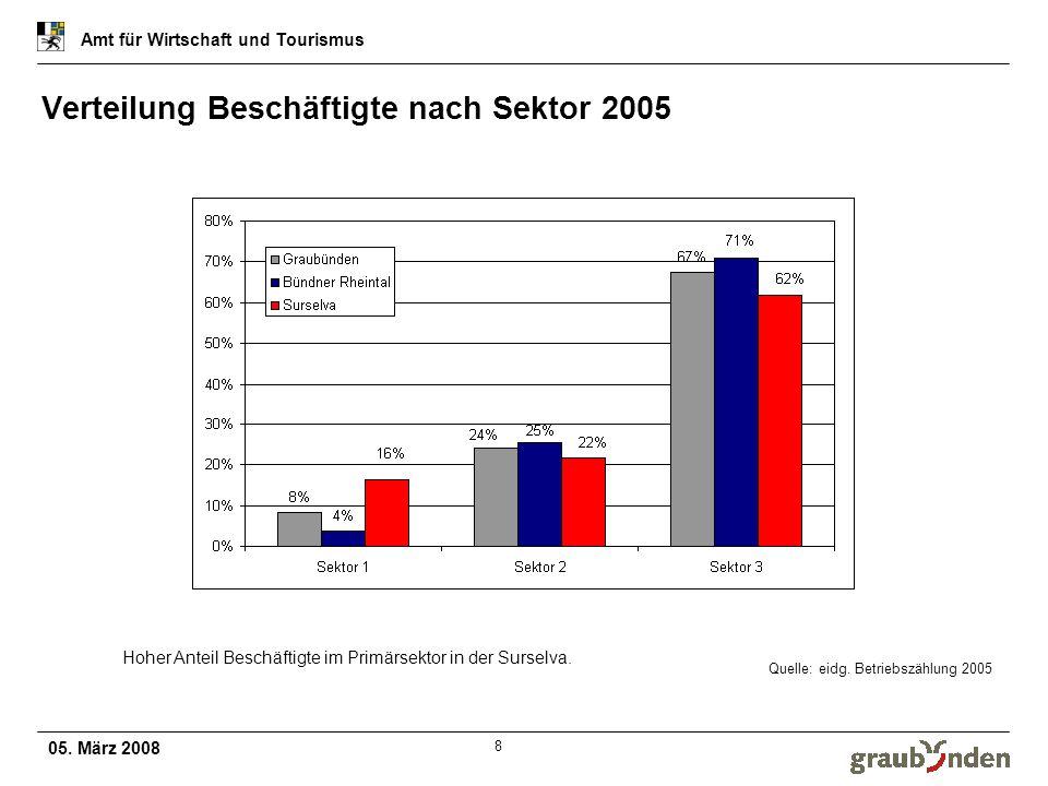 Verteilung Beschäftigte nach Sektor 2005