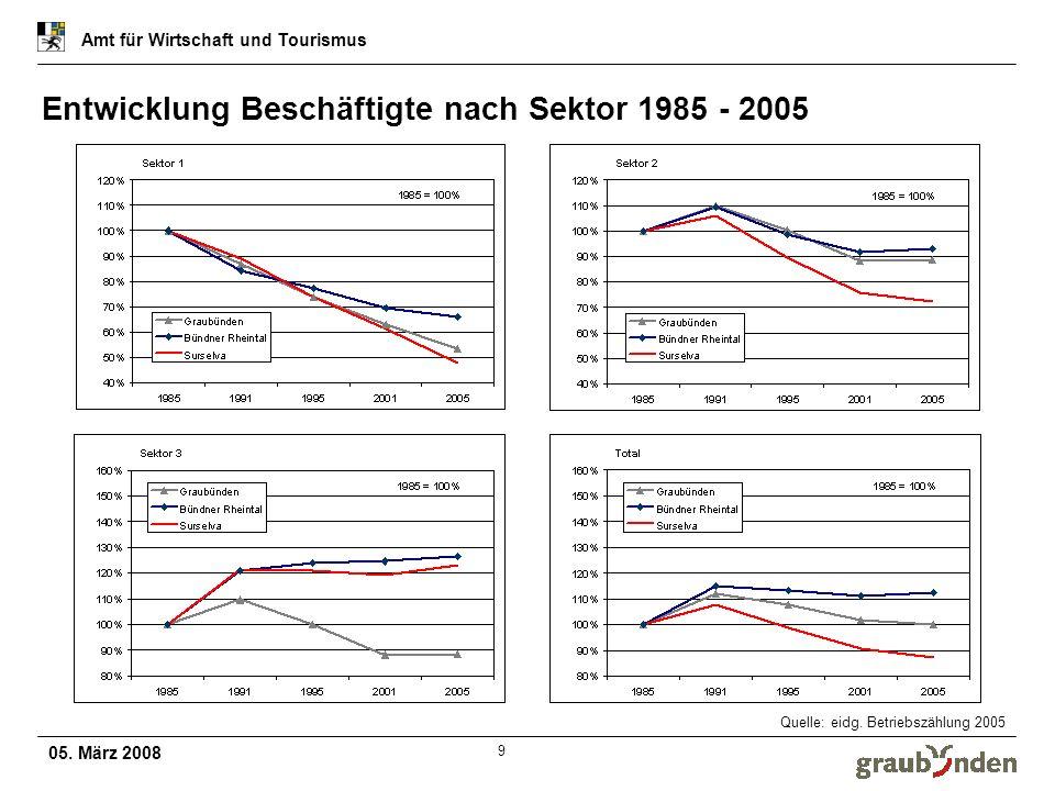 Entwicklung Beschäftigte nach Sektor 1985 - 2005