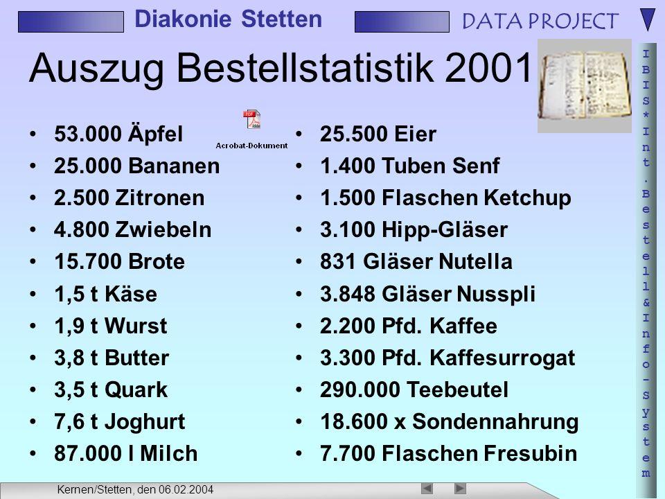 Auszug Bestellstatistik 2001