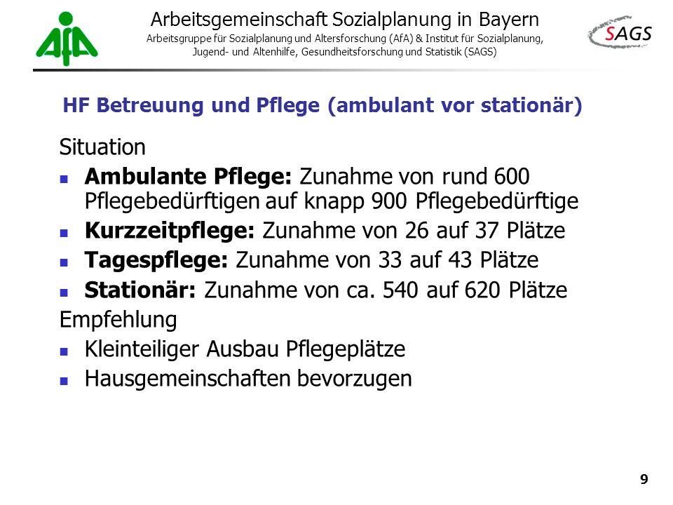 HF Betreuung und Pflege (ambulant vor stationär)