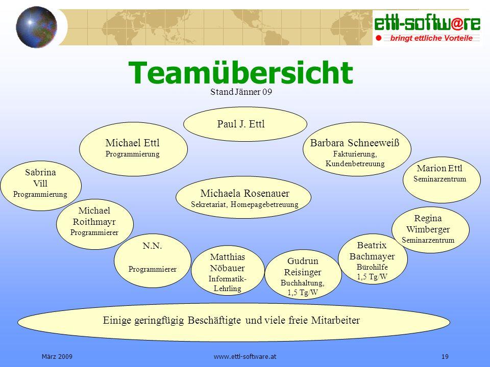 Teamübersicht Paul J. Ettl Michael Ettl Programmierung