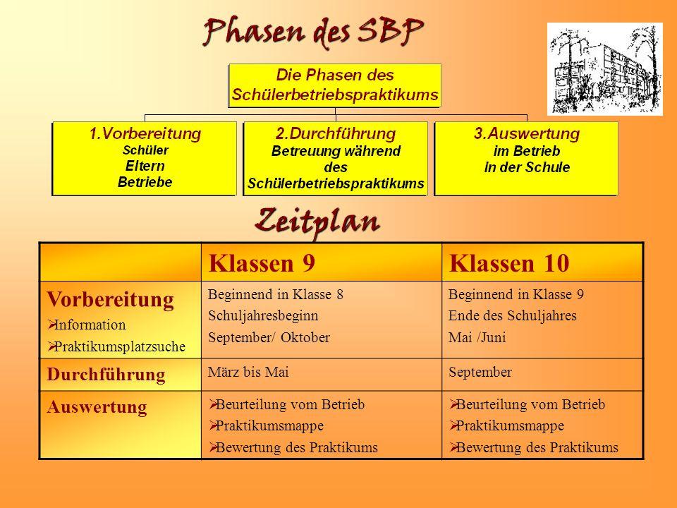 Phasen des SBP Zeitplan Klassen 9 Klassen 10 Vorbereitung Durchführung