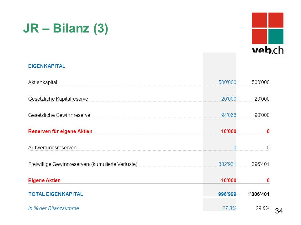 JR – Bilanz (3) EIGENKAPITAL Aktienkapital 500 000