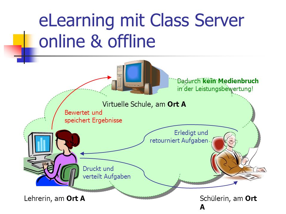 eLearning mit Class Server online & offline