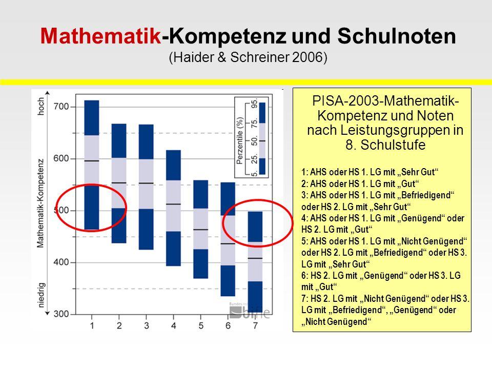 Mathematik-Kompetenz und Schulnoten (Haider & Schreiner 2006)