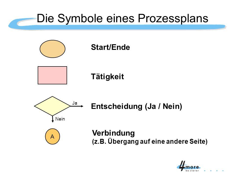 Die Symbole eines Prozessplans