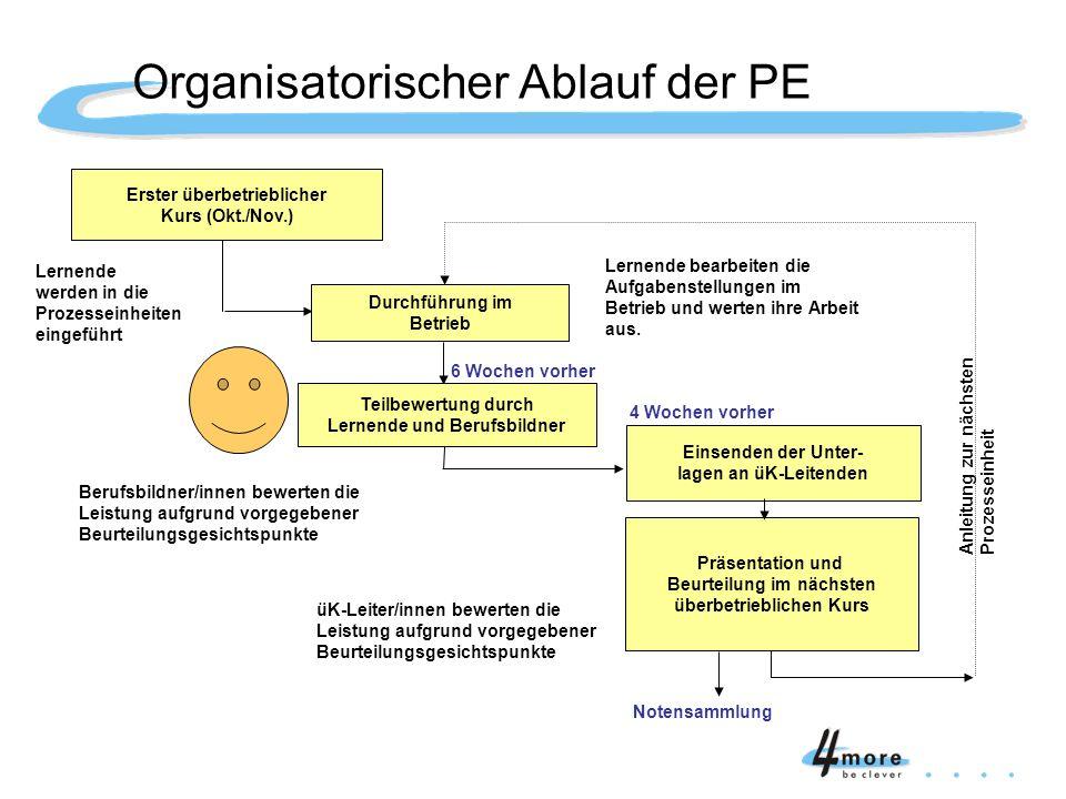 Organisatorischer Ablauf der PE
