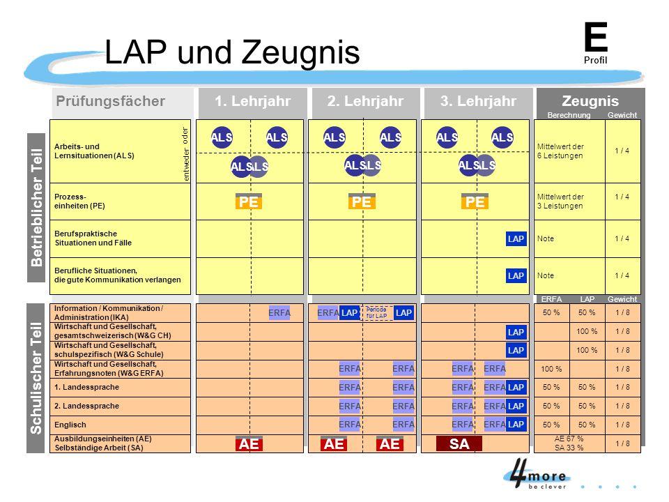 E LAP und Zeugnis Prüfungsfächer Zeugnis 3. Lehrjahr 2. Lehrjahr