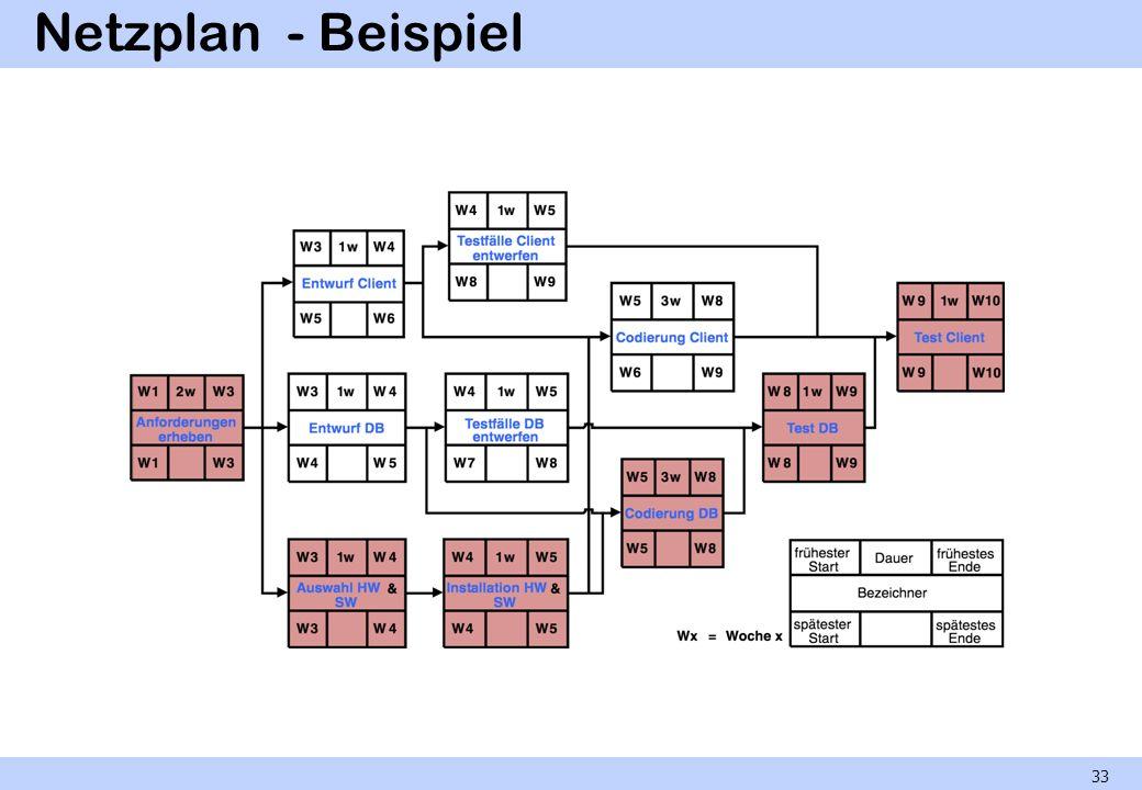 Netzplan - Beispiel