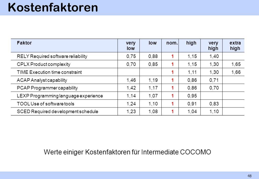 Werte einiger Kostenfaktoren für Intermediate COCOMO