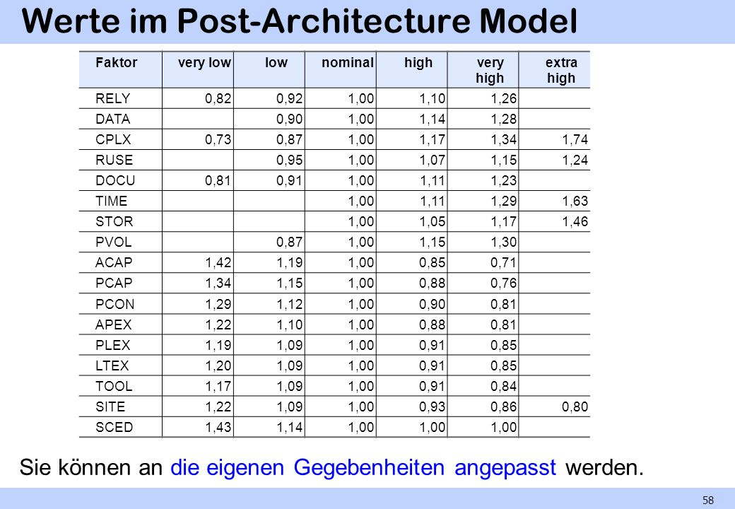Werte im Post-Architecture Model