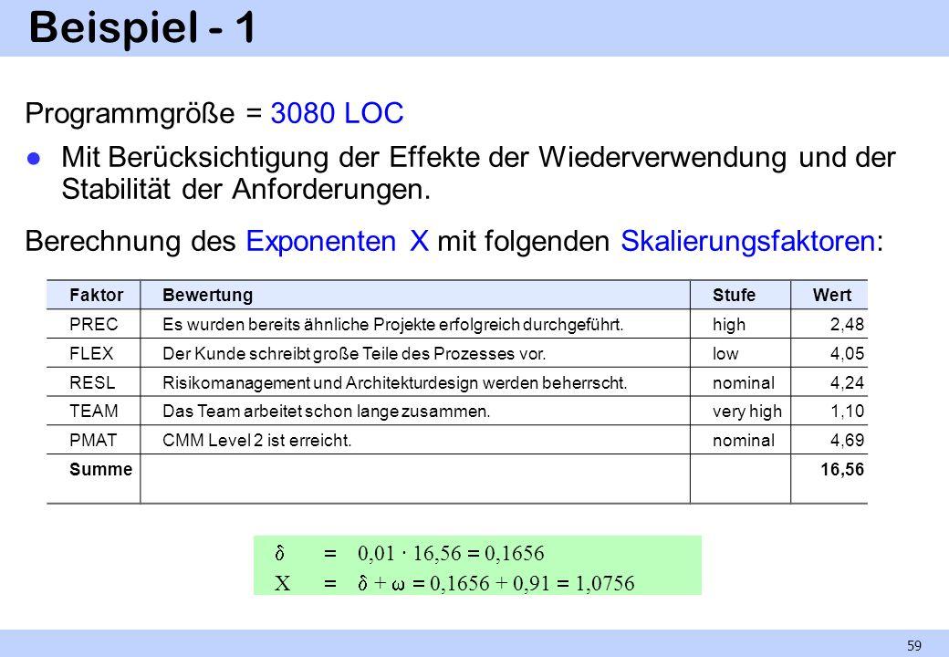 Beispiel - 1 Programmgröße = 3080 LOC