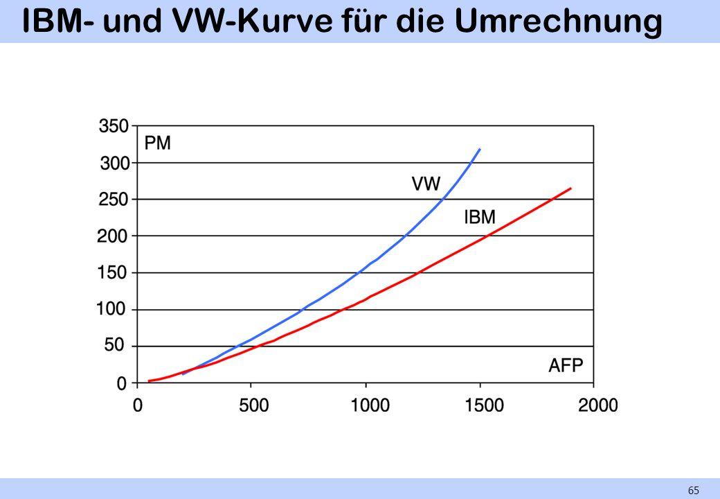 IBM- und VW-Kurve für die Umrechnung
