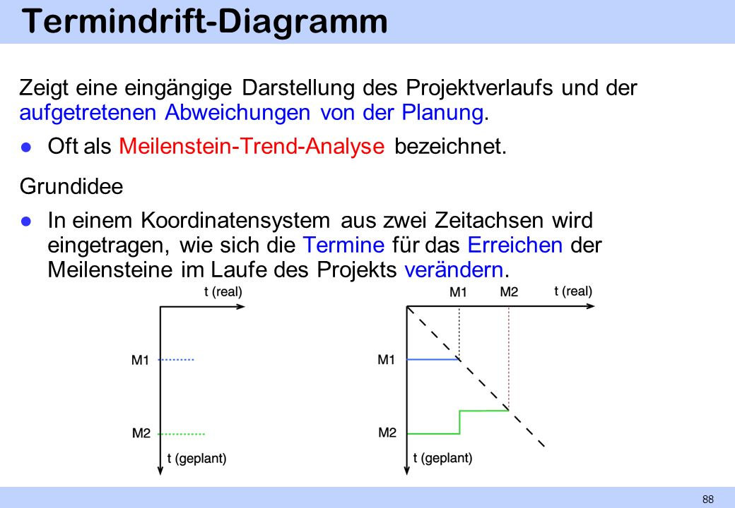 Termindrift-Diagramm
