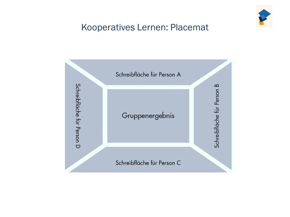Kooperatives Lernen: Placemat