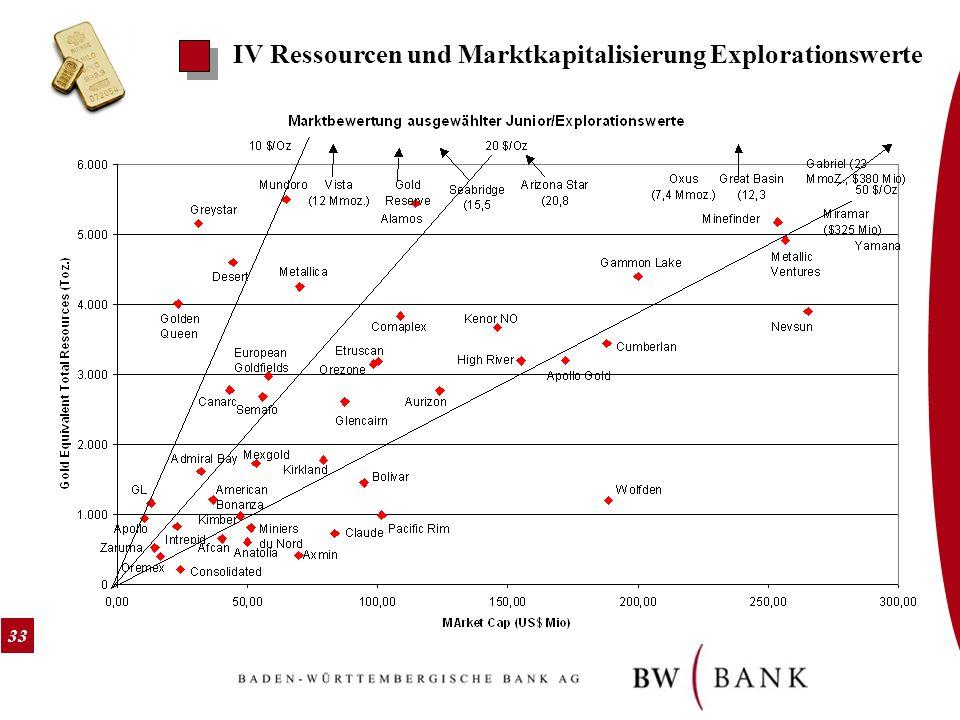 IV Ressourcen und Marktkapitalisierung Explorationswerte