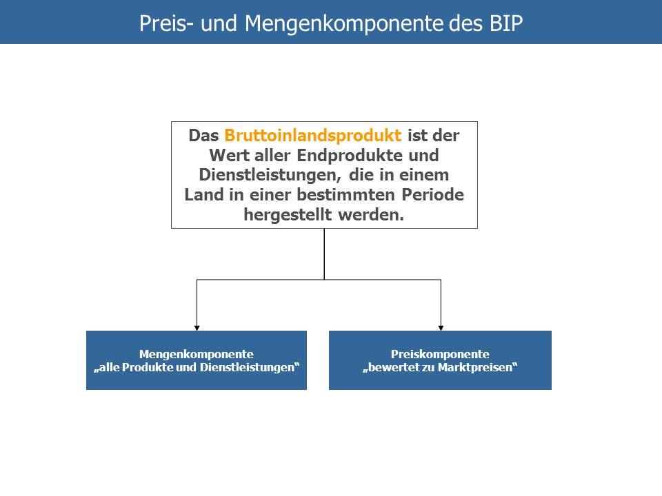 Preis- und Mengenkomponente des BIP