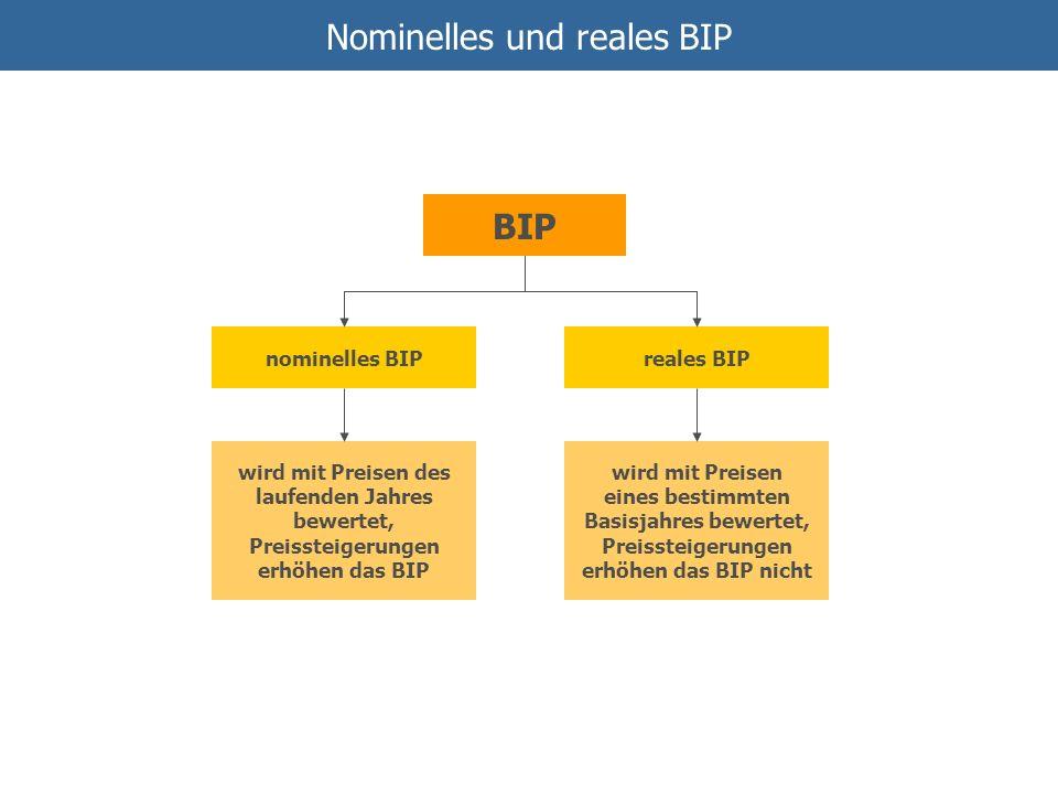 Nominelles und reales BIP