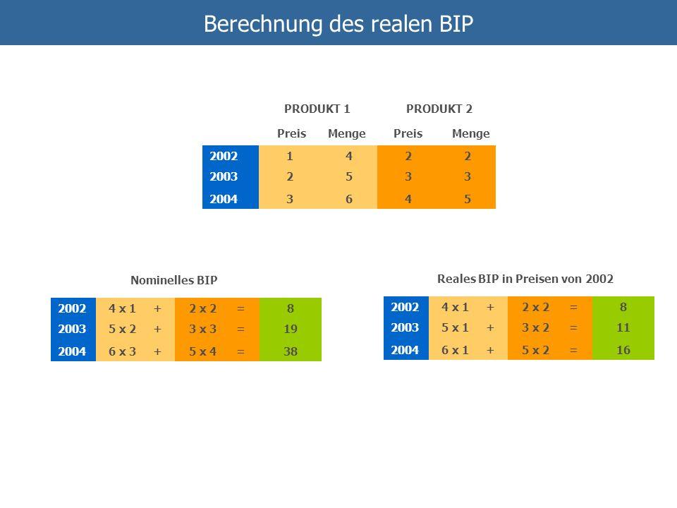 Berechnung des realen BIP