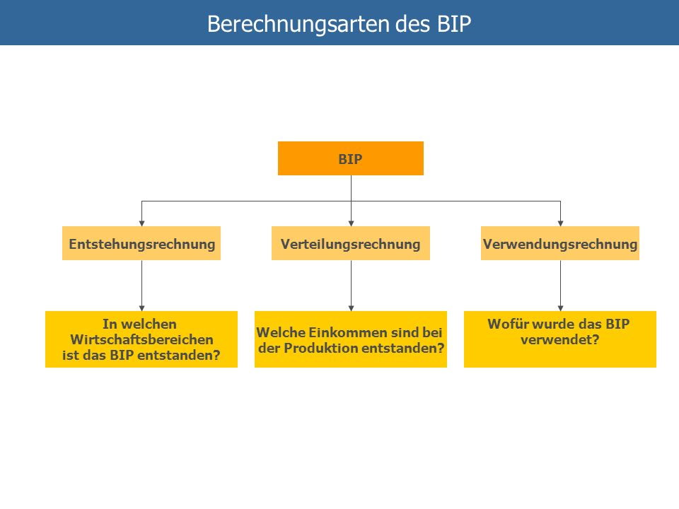 Berechnungsarten des BIP