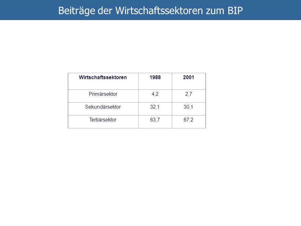 Beiträge der Wirtschaftssektoren zum BIP