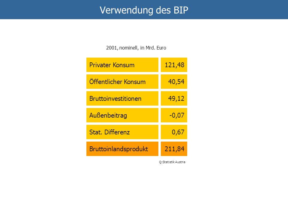 Verwendung des BIP Privater Konsum 121,48 Öffentlicher Konsum 40,54