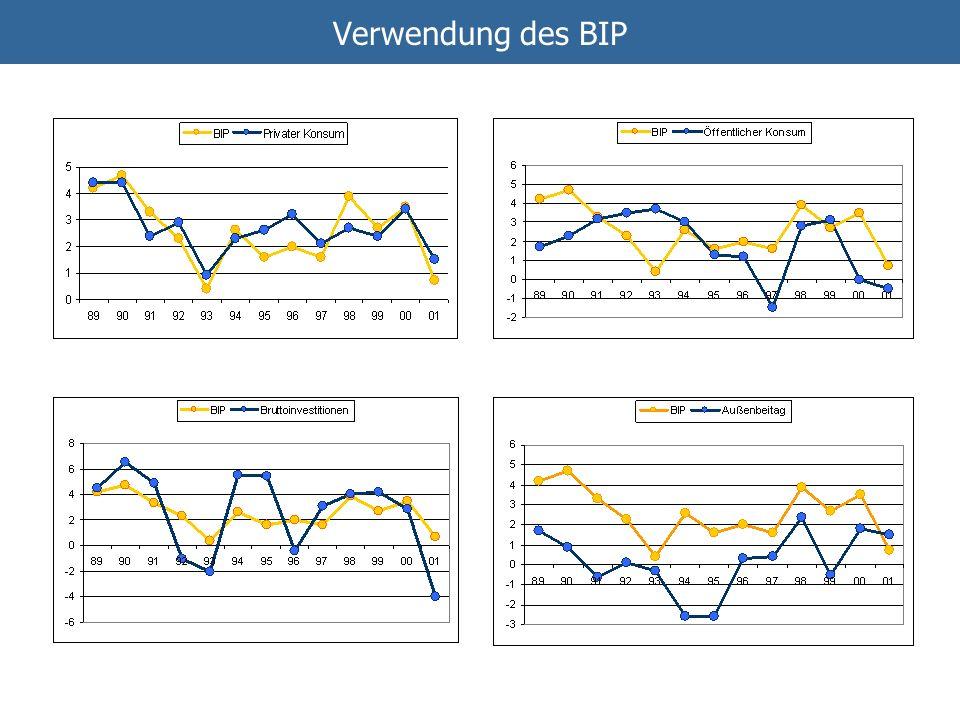 Verwendung des BIP Außenbeitrag ist Differenz von Exporten und Importen. Bruttoinvestitionen sind staatliche und private Inv.