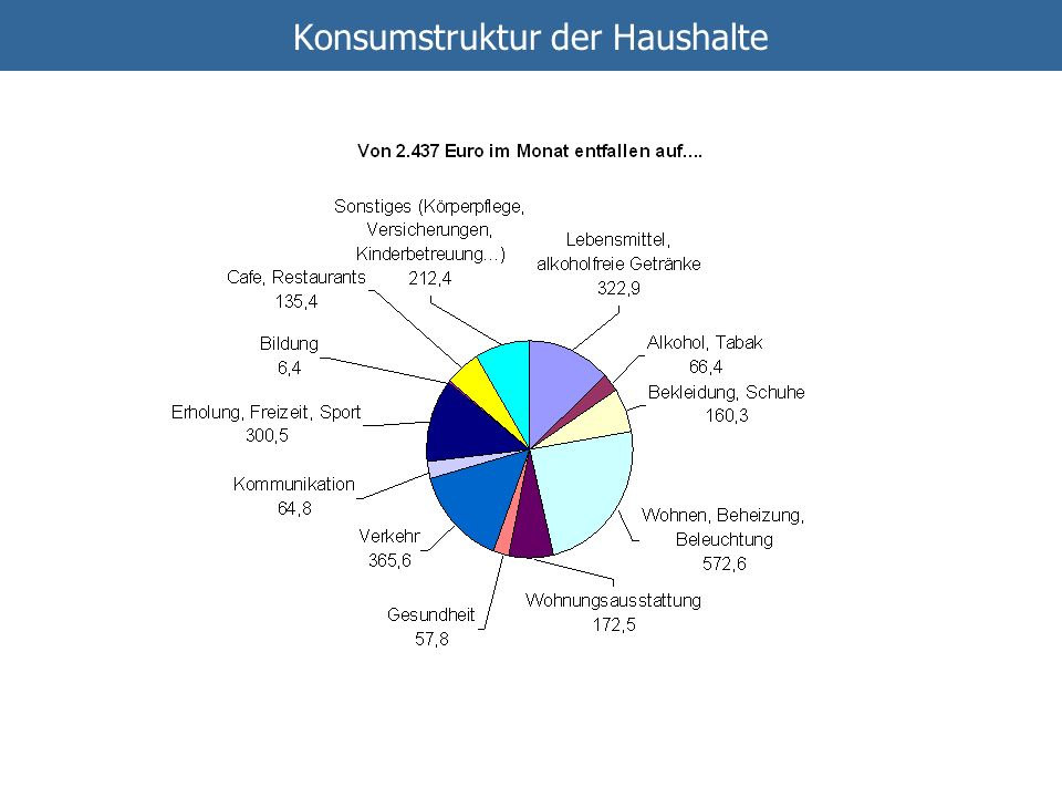 Konsumstruktur der Haushalte