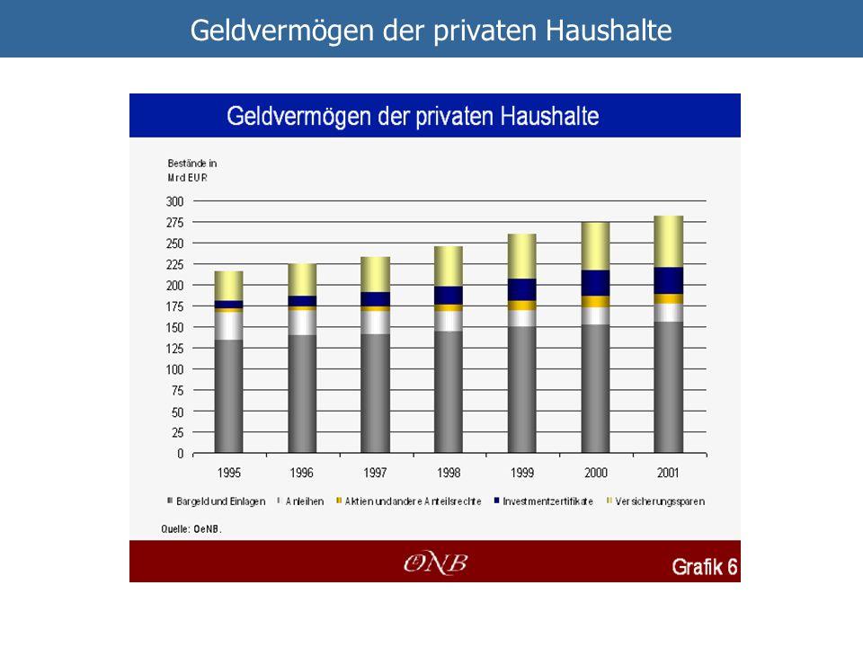 Geldvermögen der privaten Haushalte