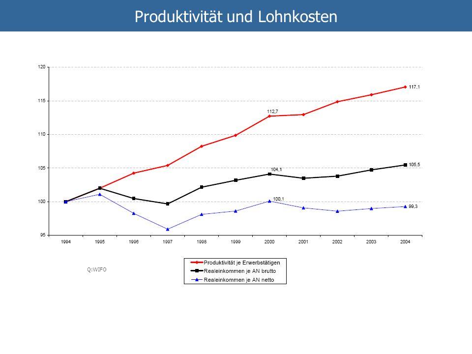Produktivität und Lohnkosten